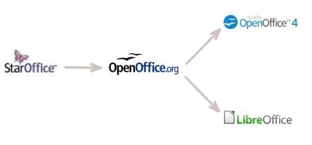 Fork de LibreOffice