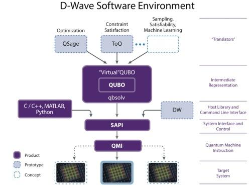Programación del D-Wave