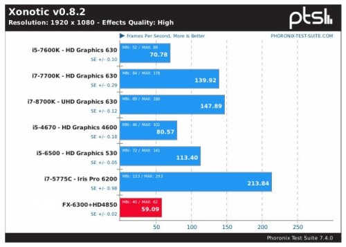 HD4850 vs Intel GPUs