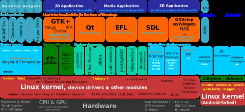 linux está dividido en jerarquías o niveles de acceso