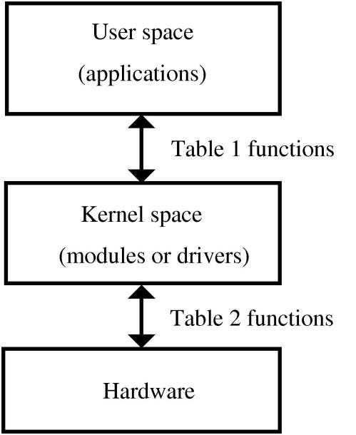 Espacio de Usuario y espacio del núcleo
