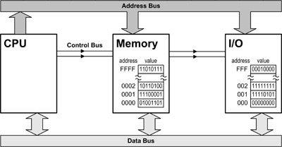 Bus de direcciones y de datos