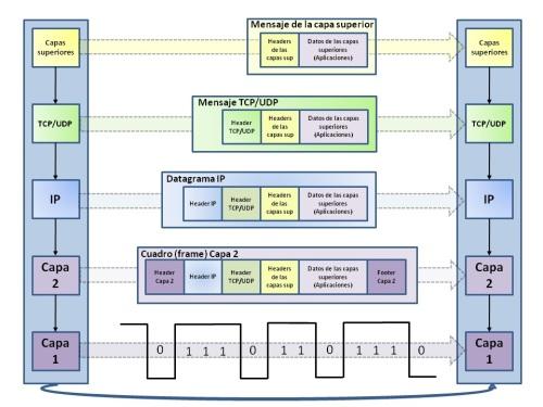 Datagrama y niveles en la red internet