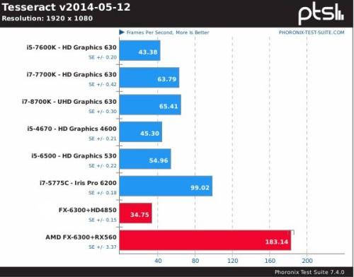 Comparativa de rendimiento de la RX560 con Tesseract
