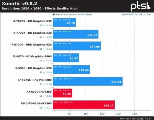 Comparativa de rendimiento de la RX560 con Xonotic
