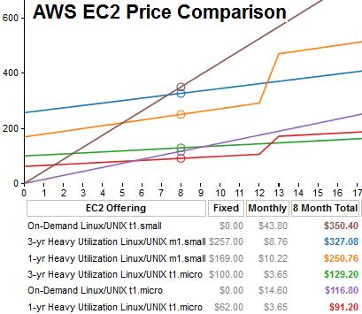 Costes de Amazon EC2