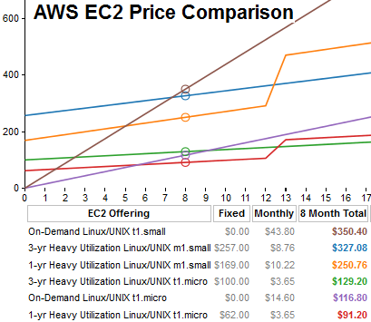 Costes de Amazon EC2