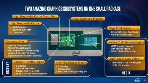 Procesadores Intel con dos GPUs