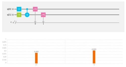 Entrelazamiento con dos qubits