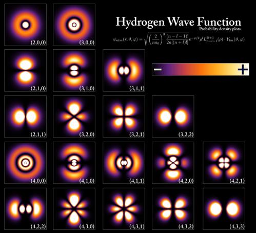 Probabilidades del electrón del Hidrógeno en diferentes estados