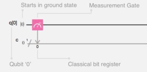 Puerta cuántica de medida