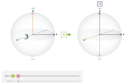 Puerta rotación eje X