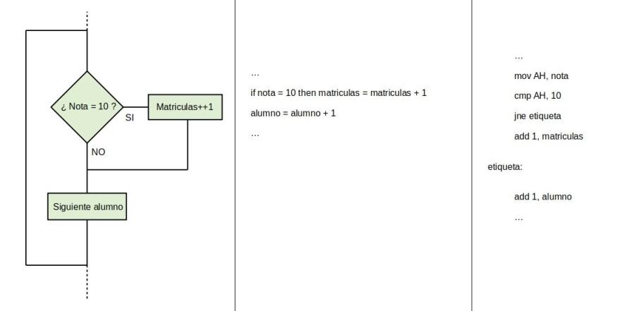 f25dac9bd8 Los primeros pasos para programar en modo avanzado
